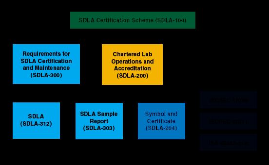 SDLA Certification